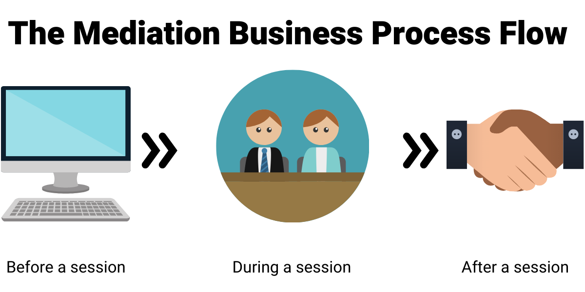 The Mediation business process flow