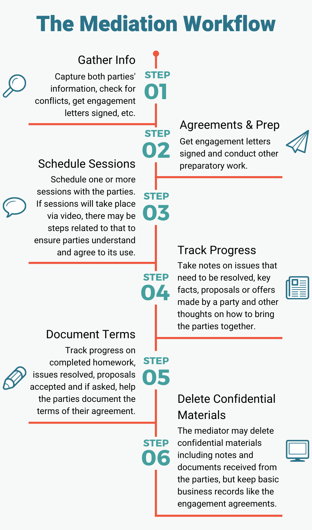 Have an organized mediation practice with the mediation workflow - top mediation organization tips