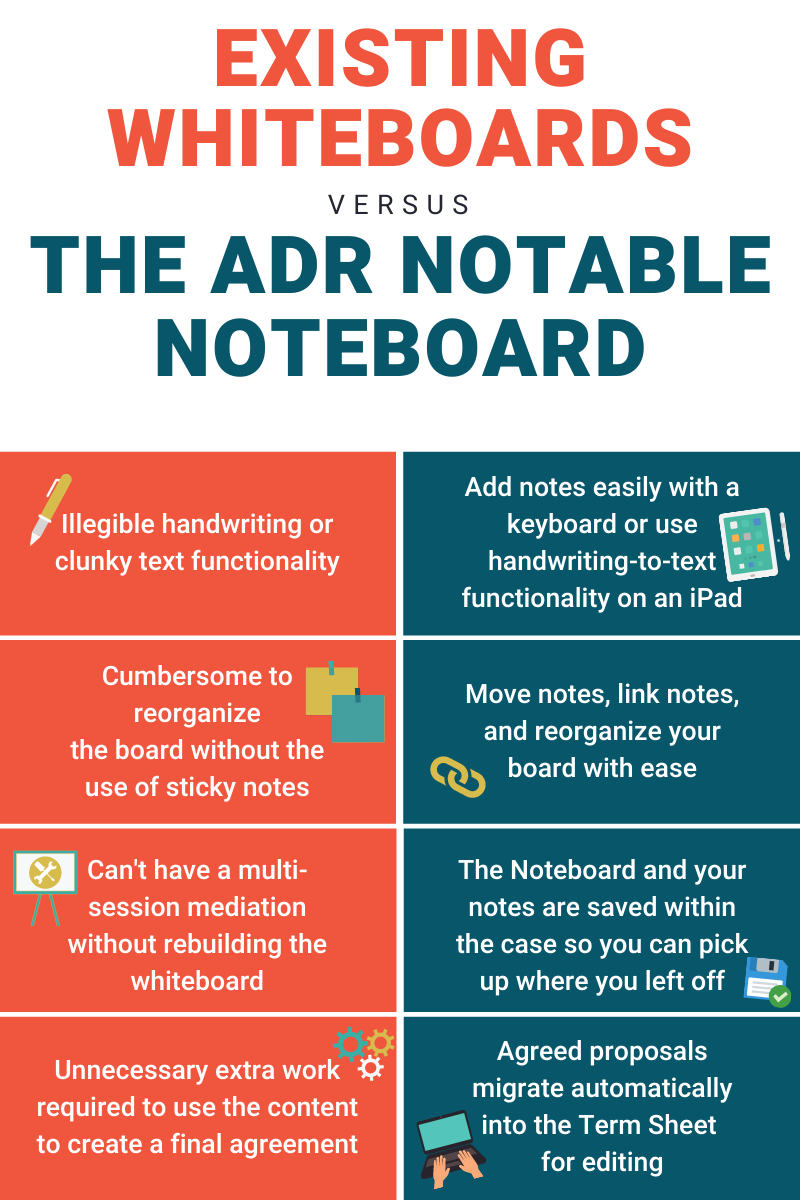 Existing whiteboards versus the ADR Notable Noteboard comparison chart for mediation